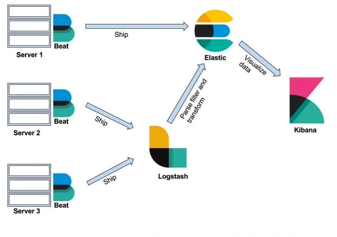 Elastic Stack Eğitimi - Tanıtım